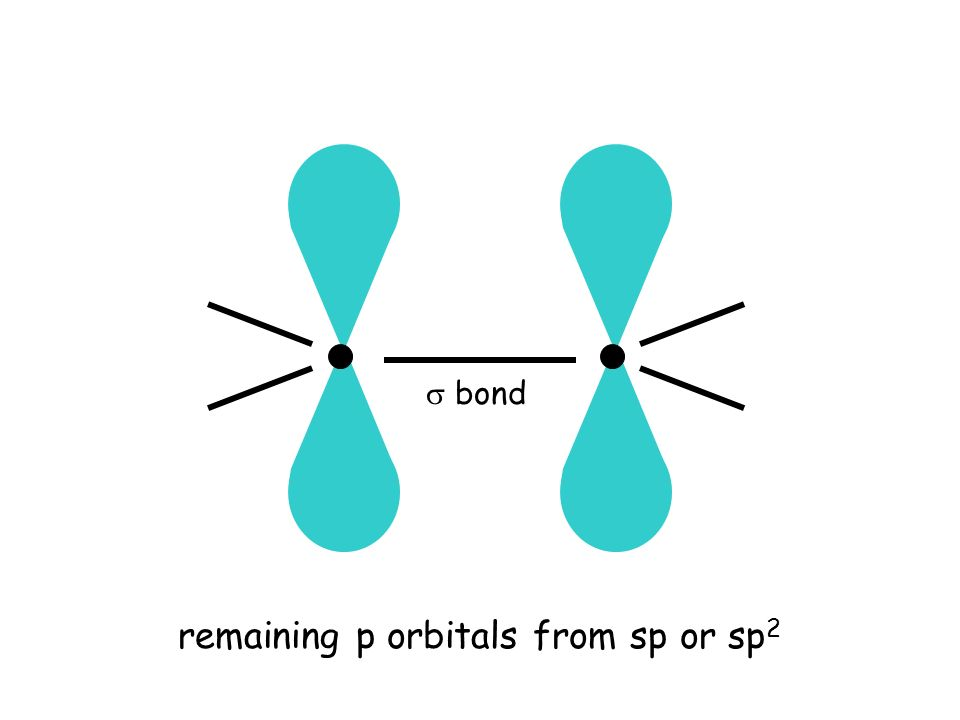 remaining p orbitals from sp or sp 2  bond