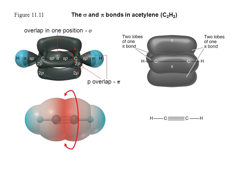 Figure 11.11 The  and  bonds in acetylene (C 2 H 2 ) overlap in one position -  p overlap - 