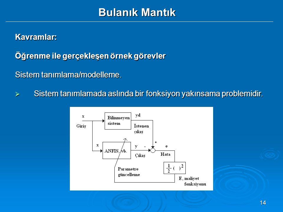 14 Kavramlar: Öğrenme ile gerçekleşen örnek görevler Sistem tanımlama/modelleme.  Sistem tanımlamada aslında bir fonksiyon yakınsama problemidir. Bul