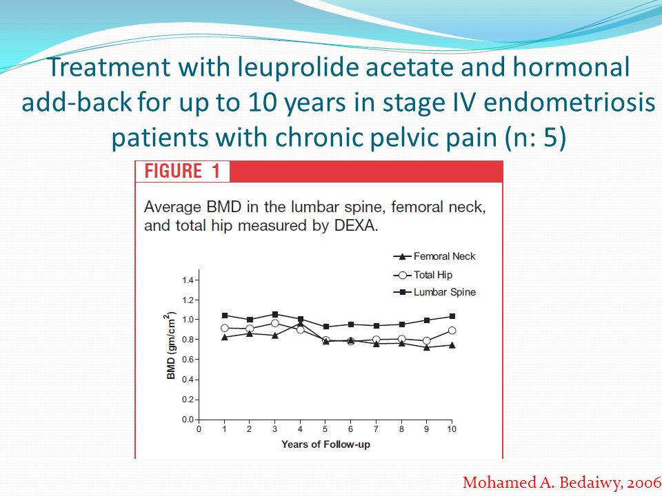 Treatment with leuprolide acetate and hormonal add-back for up to 10 years in stage IV endometriosis patients with chronic pelvic pain (n: 5) Mohamed