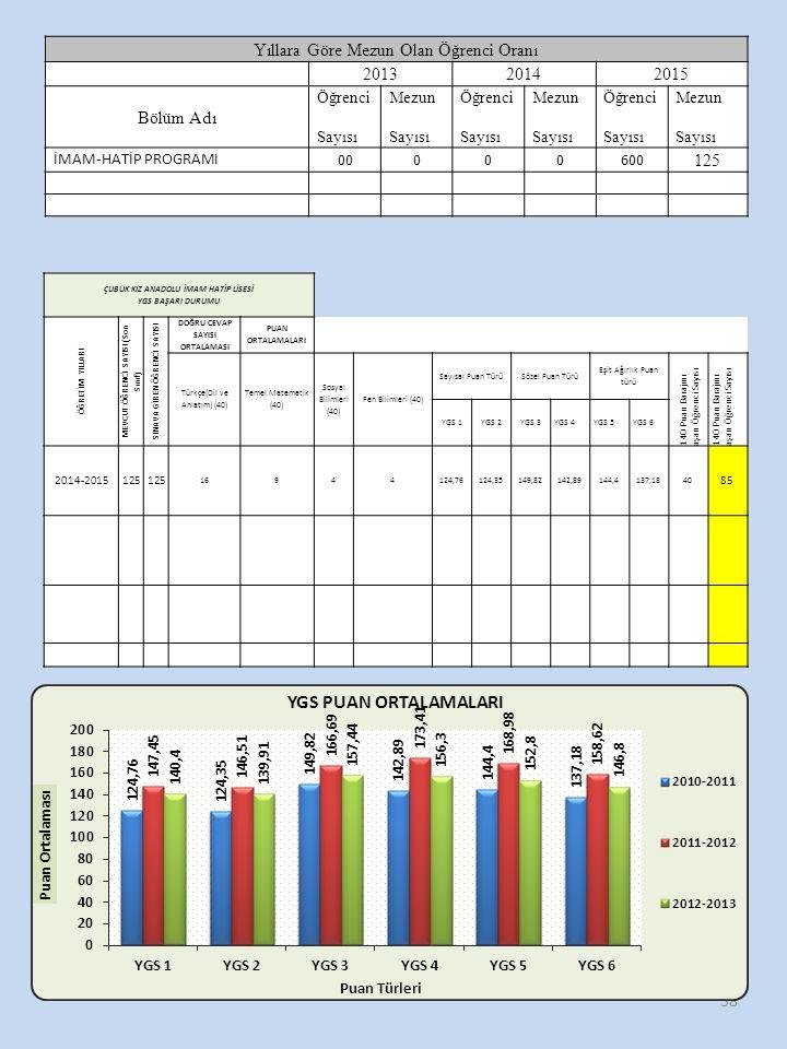 38 Yıllara Göre Mezun Olan Öğrenci Oranı 201320142015 Bölüm Adı Öğrenci Sayısı Mezun Sayısı Öğrenci Sayısı Mezun Sayısı Öğrenci Sayısı Mezun Sayısı İMAM-HATİP PROGRAMI 00000600 125 ÇUBUK KIZ ANADOLU İMAM HATİP LİSESİ YGS BAŞARI DURUMU ÖĞRETİM YILLARI MEVCUT ÖĞRENCİ SAYISI (Son Sınıf) SINAVA GİREN ÖĞRENCİ SAYISI DOĞRU CEVAP SAYISI ORTALAMASI PUAN ORTALAMALARI Türkçe(Dil ve Anlatım) (40) Temel Matematik (40) Sosyal Bilimleri (40) Fen Bilimleri (40) Sayısal Puan TürüSözel Puan Türü Eşit Ağırlık Puan türü 140 Puan Barajını aşan Öğrenci Sayısı YGS 1YGS 2YGS 3YGS 4YGS 5YGS 6 2014-2015125 16944124,76124,35149,82142,89144,4137,1840 85