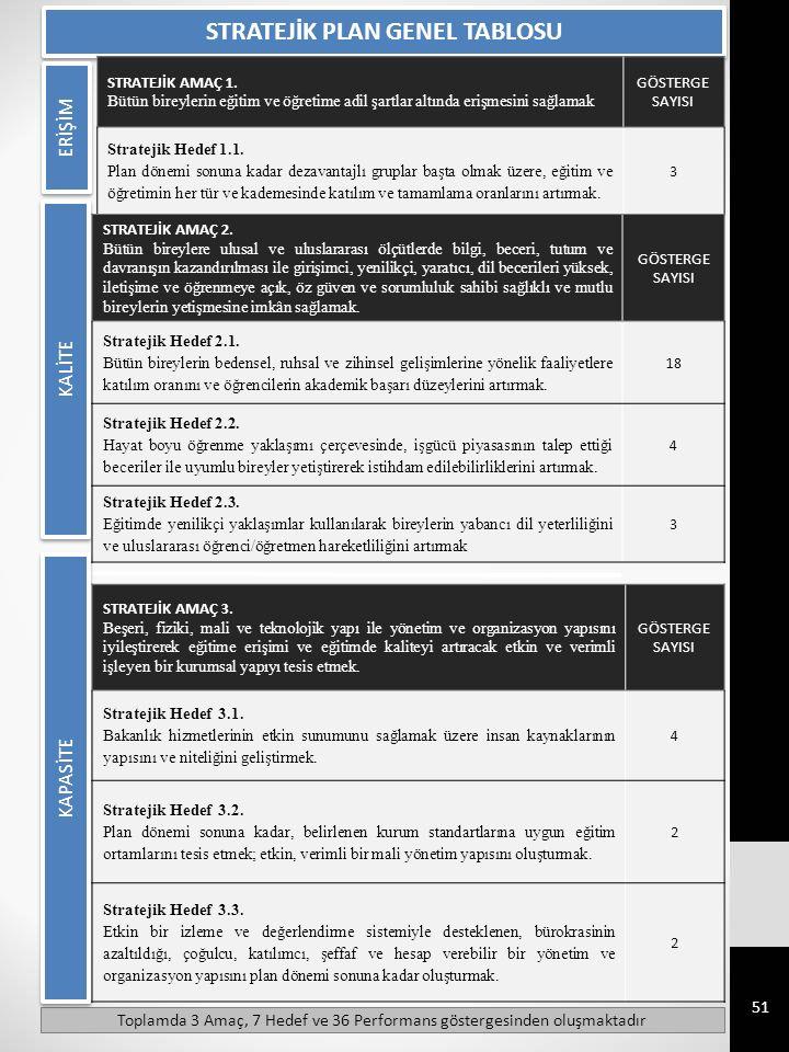 STRATEJİK PLAN GENEL TABLOSU STRATEJİK AMAÇ 1.
