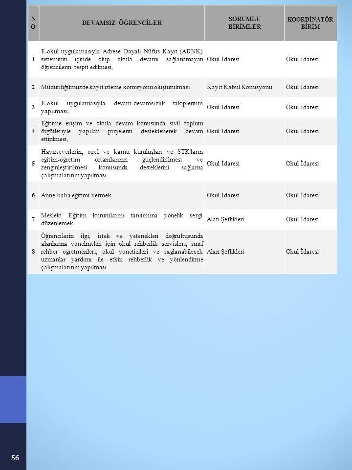 NONO DEVAMSIZ ÖĞRENCİLER SORUMLU BİRİMLER KOORDİNATÖR BİRİM 1 E-okul uygulamasıyla Adrese Dayalı Nüfus Kayıt (ADNK) sisteminin içinde olup okula devamı sağlanamayan öğrencilerin tespit edilmesi, Okul İdaresi 2Müdürlüğümüzde kayıt izleme komisyonu oluşturulmasıKayıt Kabul KomisyonuOkul İdaresi 3 E-okul uygulamasıyla devam-devamsızlık takiplerinin yapılması, Okul İdaresi 4 Eğitime erişim ve okula devam konusunda sivil toplum örgütleriyle yapılan projelerin desteklenerek devam ettirilmesi, Okul İdaresi 5 Hayırseverlerin, özel ve kamu kuruluşları ve STK ların eğitim-öğretim ortamlarının güçlendirilmesi ve zenginleştirilmesi konusunda desteklerini sağlama çalışmalarının yapılması, Okul İdaresi 6Anne-baba eğitimi vermekOkul İdaresi 7 Mesleki Eğitim kurumlarını tanıtımına yönelik sergi düzenlemek Alan ŞeflikleriOkul İdaresi 8 Öğrencilerin ilgi, istek ve yetenekleri doğrultusunda alanlarına yönelmeleri için okul rehberlik servisleri, sınıf rehber öğretmenleri, okul yöneticileri ve sağlanabilecek uzmanlar yardımı ile etkin rehberlik ve yönlendirme çalışmalarının yapılması Alan ŞeflikleriOkul İdaresi 56