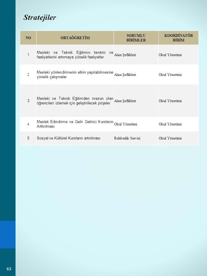 Stratejiler NOORTAÖĞRETİM SORUMLU BİRİMLER KOORDİNATÖR BİRİM 1 Mesleki ve Teknik Eğitimin tanıtım ve faaliyetlerini artırmaya yönelik faaliyetler Alan ŞeflikleriOkul Yönetimi 2 Mesleki yönlendirmenin etkin yapılabilmesine yönelik çalışmalar Alan ŞeflikleriOkul Yönetimi 3 Mesleki ve Teknik Eğitimden mezun olan öğrencileri izlemek için geliştirilecek projeler Alan ŞeflikleriOkul Yönetimi 4 Meslek Edindirme ve Gelir Getirici Kursların Arttırılması Okul Yönetimi 5Sosyal ve Kültürel Kursların artırılması Rehberlik ServisiOkul Yönetimi 63