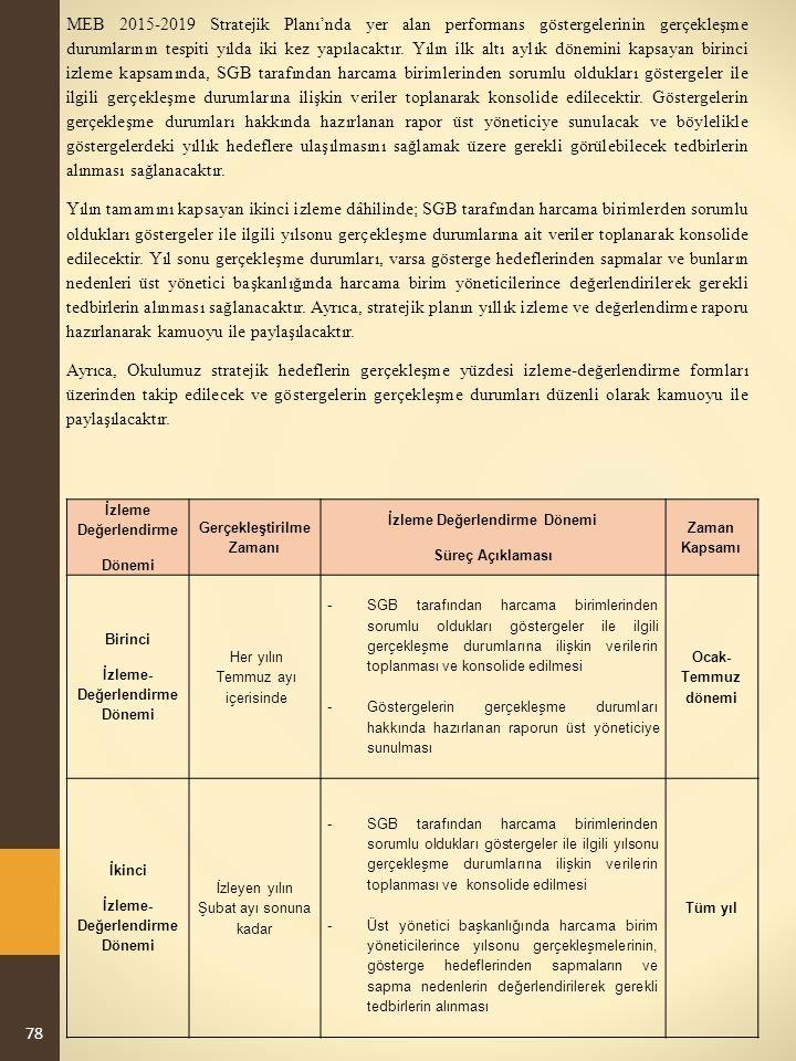 MEB 2015-2019 Stratejik Planı'nda yer alan performans göstergelerinin gerçekleşme durumlarının tespiti yılda iki kez yapılacaktır.
