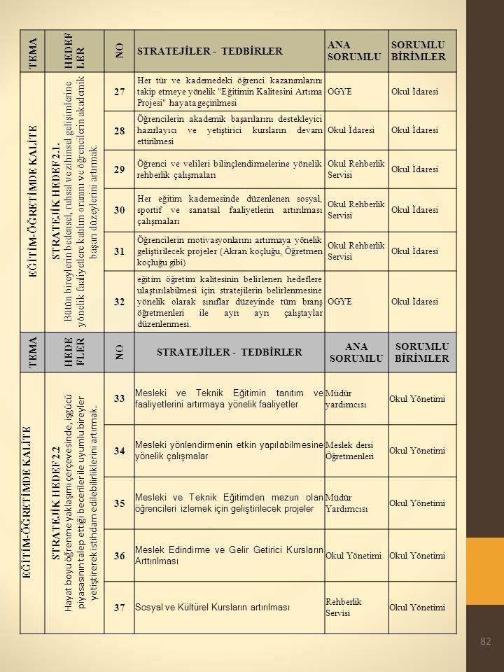 82 TEMA HEDEF LER NO STRATEJİLER - TEDBİRLER ANA SORUMLU SORUMLU BİRİMLER EĞİTİM-ÖĞRETİMDE KALİTE STRATEJİK HEDEF 2.1.