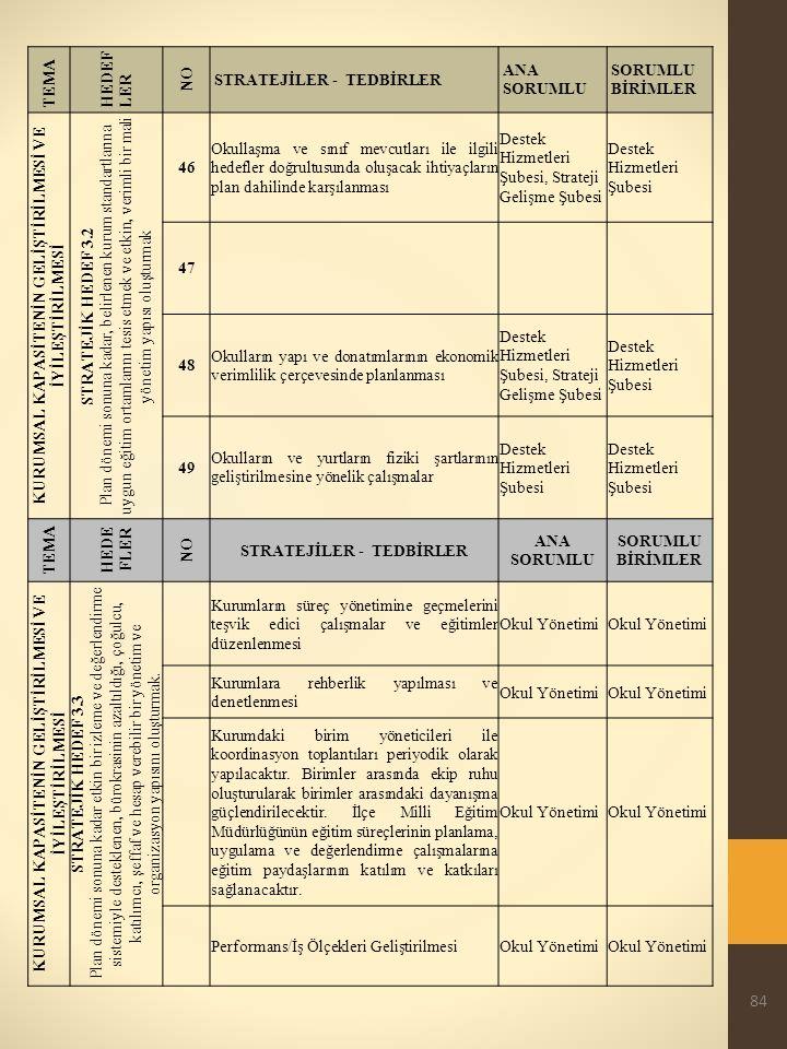 84 TEMA HEDEF LER NO STRATEJİLER - TEDBİRLER ANA SORUMLU SORUMLU BİRİMLER KURUMSAL KAPASİTENİN GELİŞTİRİLMESİ VE İYİLEŞTİRİLMESİ STRATEJİK HEDEF 3.2 Plan dönemi sonuna kadar, belirlenen kurum standartlarına uygun eğitim ortamlarını tesis etmek ve etkin, verimli bir mali yönetim yapısı oluşturmak 46 Okullaşma ve sınıf mevcutları ile ilgili hedefler doğrultusunda oluşacak ihtiyaçların plan dahilinde karşılanması Destek Hizmetleri Şubesi, Strateji Gelişme Şubesi Destek Hizmetleri Şubesi 47 48 Okulların yapı ve donatımlarının ekonomik verimlilik çerçevesinde planlanması Destek Hizmetleri Şubesi, Strateji Gelişme Şubesi Destek Hizmetleri Şubesi 49 Okulların ve yurtların fiziki şartlarının geliştirilmesine yönelik çalışmalar Destek Hizmetleri Şubesi TEMA HEDE FLER NO STRATEJİLER - TEDBİRLER ANA SORUMLU SORUMLU BİRİMLER KURUMSAL KAPASİTENİN GELİŞTİRİLMESİ VE İYİLEŞTİRİLMESİ STRATEJİK HEDEF 3.3 Plan dönemi sonuna kadar etkin bir izleme ve değerlendirme sistemiyle desteklenen, bürokrasinin azaltıldığı, çoğulcu, katılımcı, şeffaf ve hesap verebilir bir yönetim ve organizasyon yapısını oluşturmak.