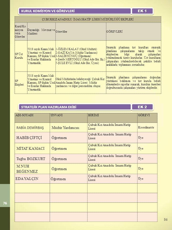 76 ÇUBUKKIZ ANADOLU İMAM HATİP LİSESİ MÜDÜRLÜĞÜ EKİPLERİ Kurul/Ko misyon veya Görevler Dayandığı Mevzuat ve Maddesi GörevlilerGÖREVLERİ SP Üst Kurulu 5018 sayılı Kamu Mali Yönetimi ve Kontrol Kanunu, SP ilişkin Usul ve Esaslar Hakkında Yönetmelik 1-ÖZLEM KALAY (Okul Müdürü) 2-GAZİ KAYA (Müdür Yardımcısı) 3-SALİH SÜNGÜ (Öğretmen) 4-Şerife MERTOĞLU (Okul Aile Bir.