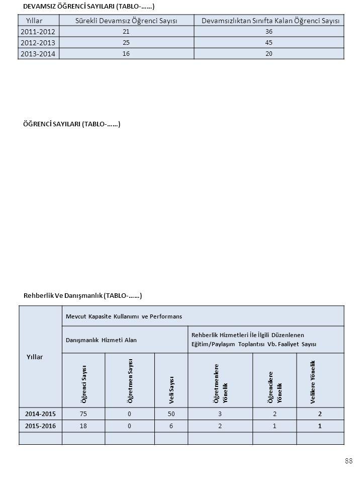 YıllarSürekli Devamsız Öğrenci SayısıDevamsızlıktan Sınıfta Kalan Öğrenci Sayısı 2011-2012 2136 2012-2013 2545 2013-2014 1620 DEVAMSIZ ÖĞRENCİ SAYILARI (TABLO-……) ÖĞRENCİ SAYILARI (TABLO-……) Yıllar Mevcut Kapasite Kullanımı ve Performans Danışmanlık Hizmeti Alan Rehberlik Hizmetleri İle İlgili Düzenlenen Eğitim/Paylaşım Toplantısı Vb.