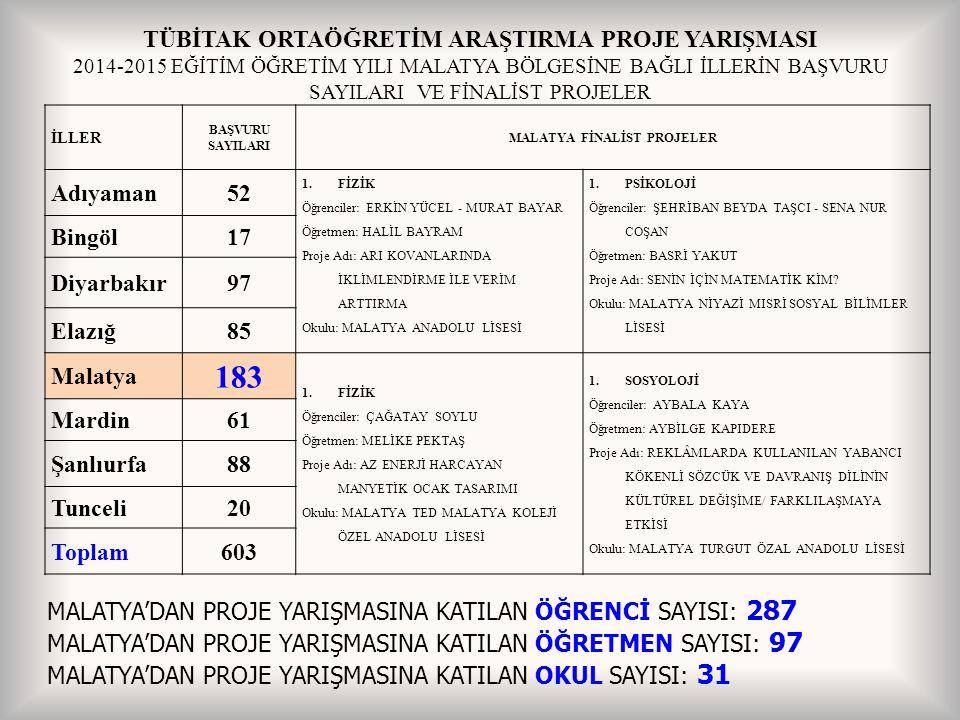MALATYA BÖLGE SERGİSİNDE YER ALAN PROJELER AdıyamanBingölDiyarbakırElazığMalatyaŞanlıurfaMardinTunceli Alan Toplamlar ı Bilgisayar (3)213 Biyoloji (8)112 3 18 Coğrafya (9)121 1 1219 Fizik (23)1333 7 41123 Kimya (9)21 3 1119 Matematik (12)312 4 212 Psikoloji (5)21 2 5 Sosyoloji (14)143 1 514 Tarih (9)122 2 29 Türk Dili ve Edebiyatı(8) 12 2 1118 İl Toplamları10517 25 1664100