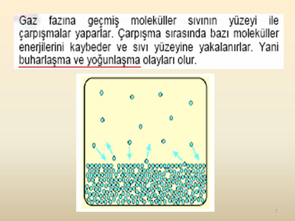 8 Bir sıvının buharlaşma basıncının atmosfer basıncına eşit olduğu sıcaklığa da o sıvının kaynama noktası denir.