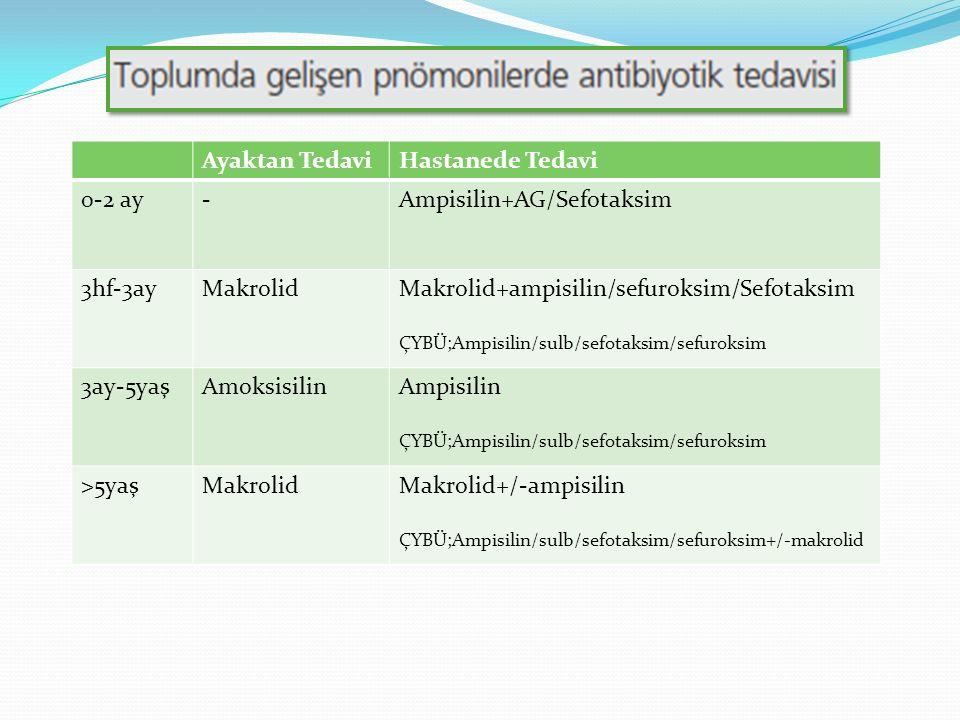 Ayaktan TedaviHastanede Tedavi 0-2 ay-Ampisilin+AG/Sefotaksim 3hf-3ayMakrolidMakrolid+ampisilin/sefuroksim/Sefotaksim ÇYBÜ;Ampisilin/sulb/sefotaksim/sefuroksim 3ay-5yaşAmoksisilinAmpisilin ÇYBÜ;Ampisilin/sulb/sefotaksim/sefuroksim >5yaşMakrolidMakrolid+/-ampisilin ÇYBÜ;Ampisilin/sulb/sefotaksim/sefuroksim+/-makrolid
