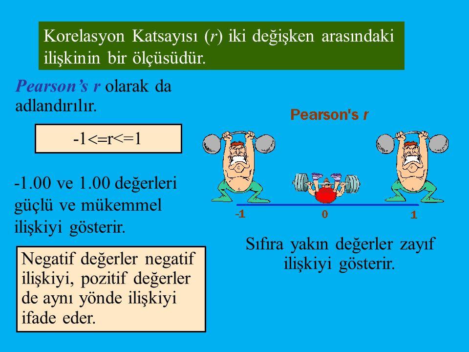 Negatif değerler negatif ilişkiyi, pozitif değerler de aynı yönde ilişkiyi ifade eder. Korelasyon Katsayısı (r) iki değişken arasındaki ilişkinin bir