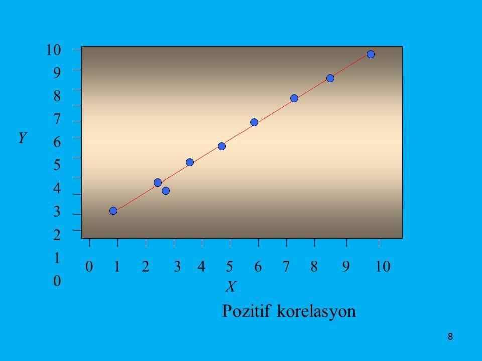 0 1 2 3 4 5 6 7 8 9 10 10 9 8 7 6 5 4 3 2 1 0 X Y Pozitif korelasyon 8