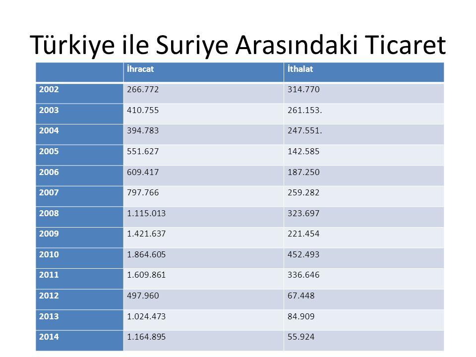 Türkiye ile Suriye Arasındaki Ticaret İhracatİthalat 2002266.772314.770 2003410.755261.153. 2004394.783247.551. 2005551.627142.585 2006609.417187.250