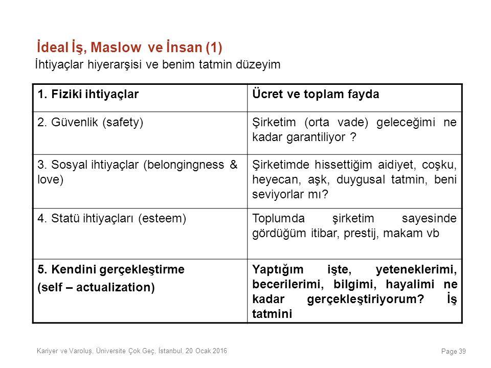 İdeal İş, Maslow ve İnsan (1) Kariyer ve Varoluş, Üniversite Çok Geç, İstanbul, 20 Ocak 2016 İhtiyaçlar hiyerarşisi ve benim tatmin düzeyim 1. Fiziki