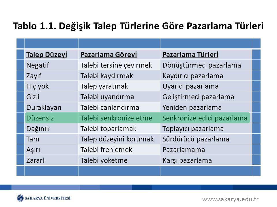 Tablo 1.1. Değişik Talep Türlerine Göre Pazarlama Türleri www.sakarya.edu.tr Talep DüzeyiPazarlama GöreviPazarlama Türleri NegatifTalebi tersine çevir