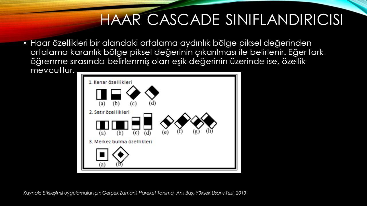 HAAR CASCADE SINIFLANDIRICISI Haar özellikleri bir alandaki ortalama aydınlık bölge piksel değerinden ortalama karanlık bölge piksel değerinin çıkarıl
