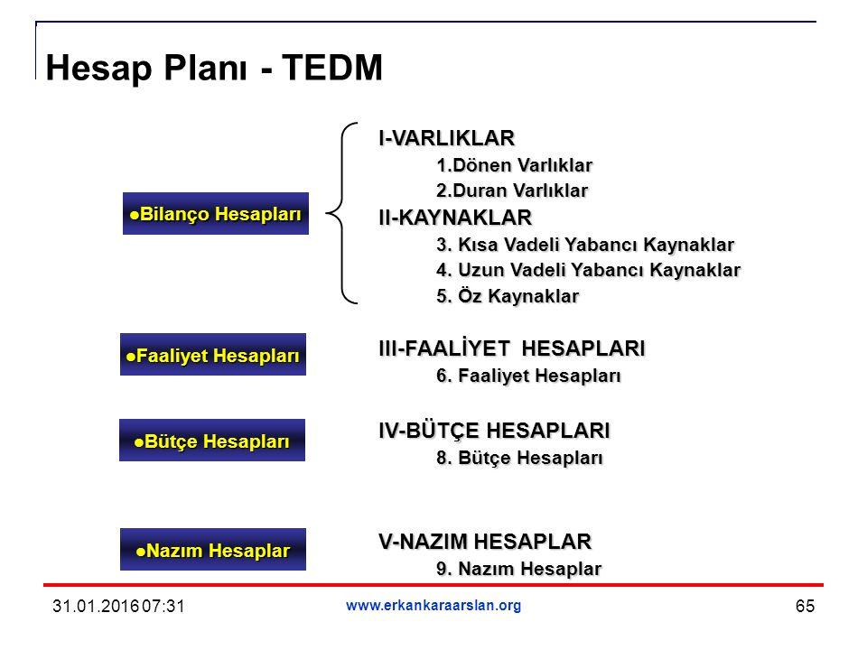 65 Hesap Planı - TEDM I-VARLIKLAR 1.Dönen Varlıklar 2.Duran Varlıklar II-KAYNAKLAR 3.