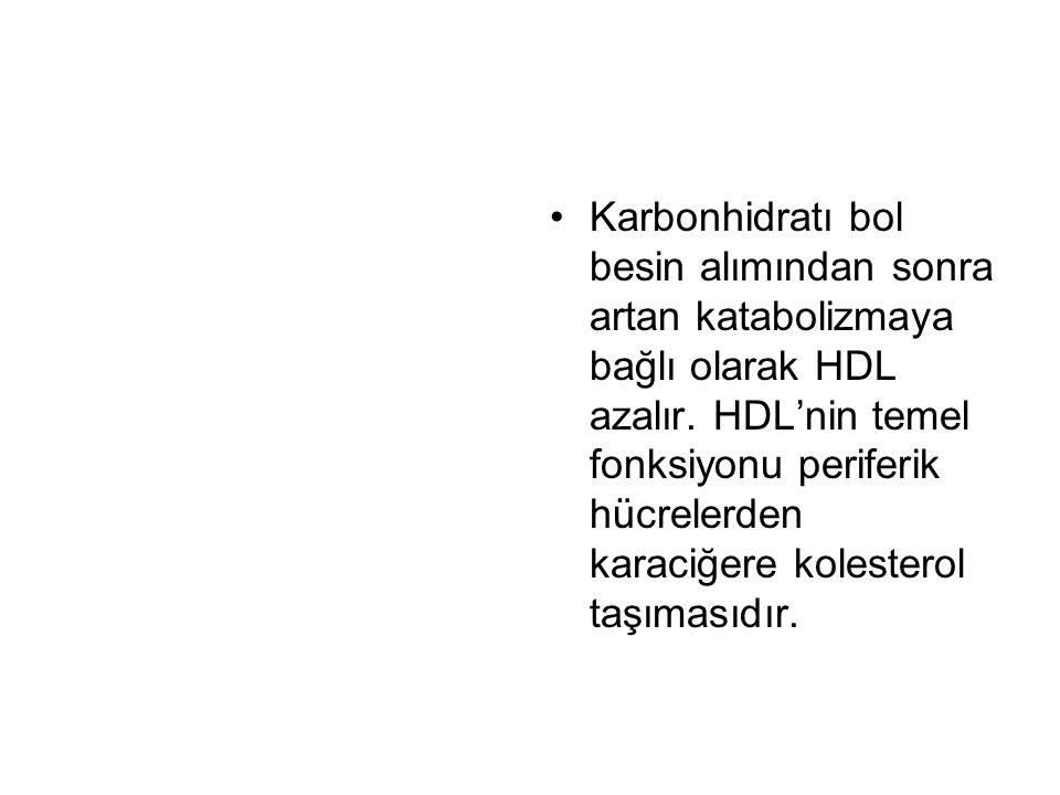 Karbonhidratı bol besin alımından sonra artan katabolizmaya bağlı olarak HDL azalır. HDL'nin temel fonksiyonu periferik hücrelerden karaciğere koleste