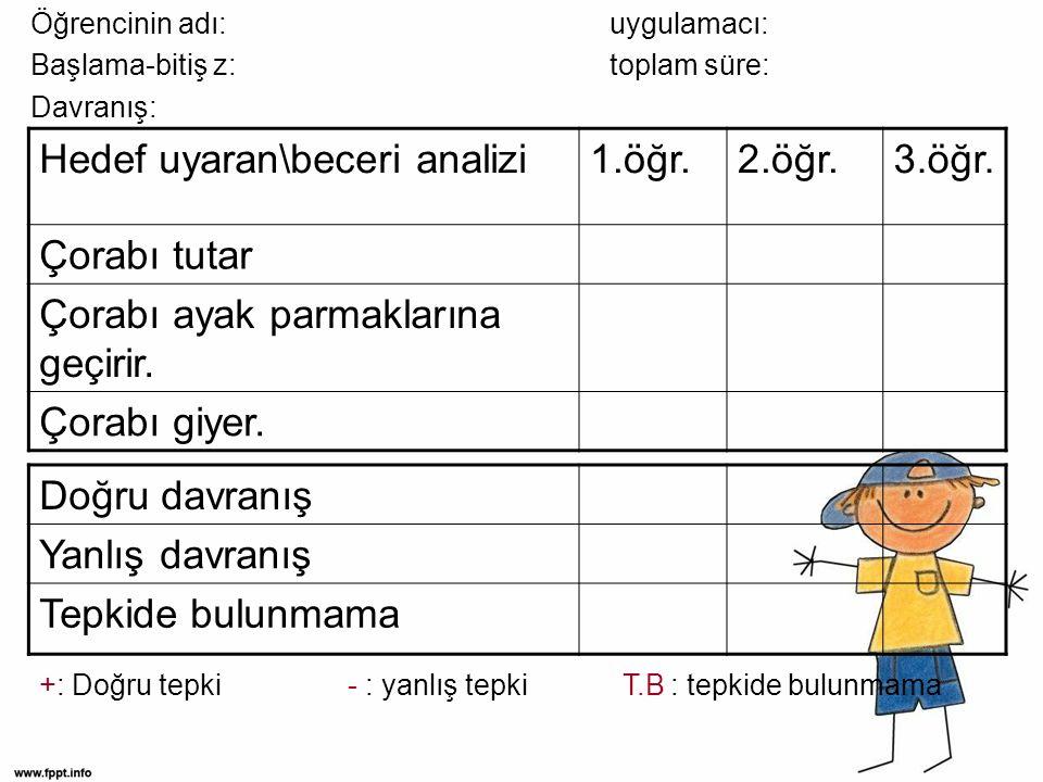 Öğrencinin adı: uygulamacı: Başlama-bitiş z: toplam süre: Davranış: Hedef uyaran\beceri analizi1.öğr.2.öğr.3.öğr.