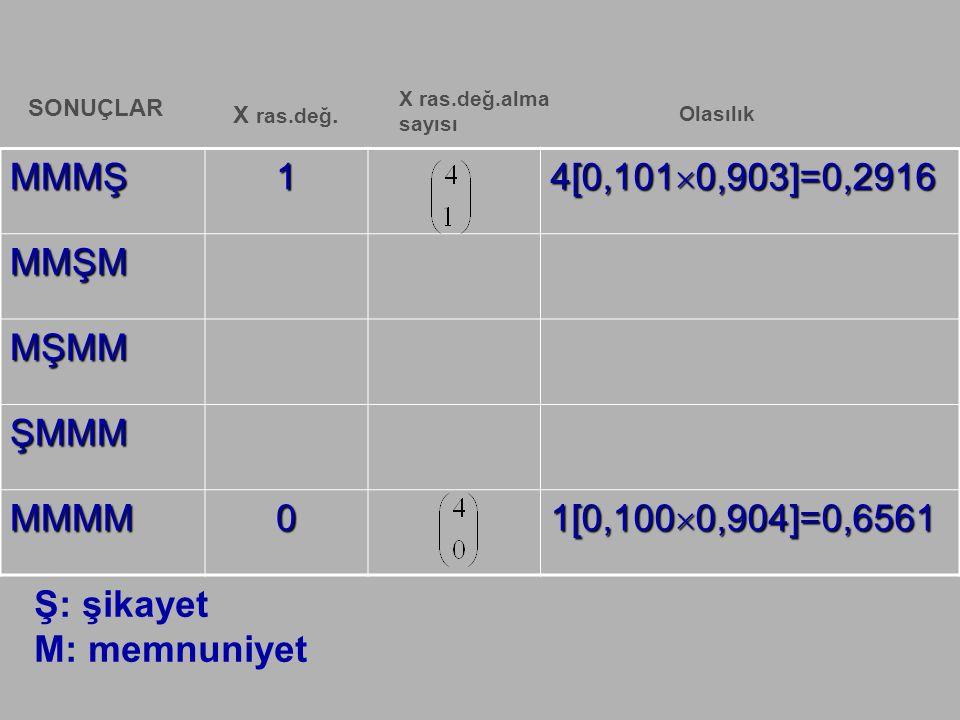 MMMŞ1 4[0,101  0,903]=0,2916 MMŞM MŞMM ŞMMM MMMM0 1[0,100  0,904]=0,6561 SONUÇLAR X ras.değ. X ras.değ.alma sayısı Olasılık Ş: şikayet M: memnuniyet