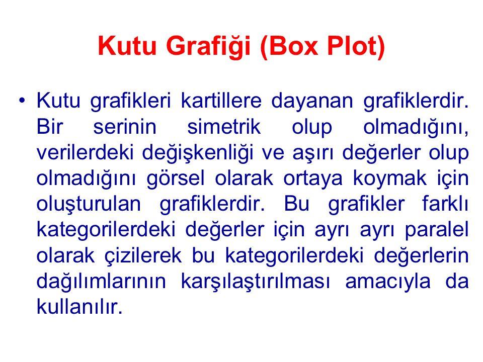 Kutu Grafiği (Box Plot) Kutu grafikleri kartillere dayanan grafiklerdir. Bir serinin simetrik olup olmadığını, verilerdeki değişkenliği ve aşırı değer