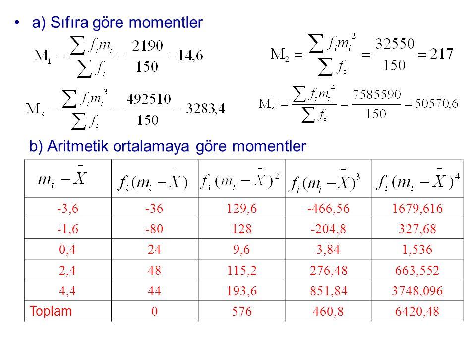 a) Sıfıra göre momentler b) Aritmetik ortalamaya göre momentler -3,6-36129,6-466,561679,616 -1,6-80128-204,8327,68 0,4249,63,841,536 2,448115,2276,486