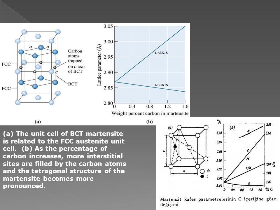 (a) The unit cell of BCT martensite is related to the FCC austenite unit cell. (b) As the percentage of carbon increases, more interstitial sites are