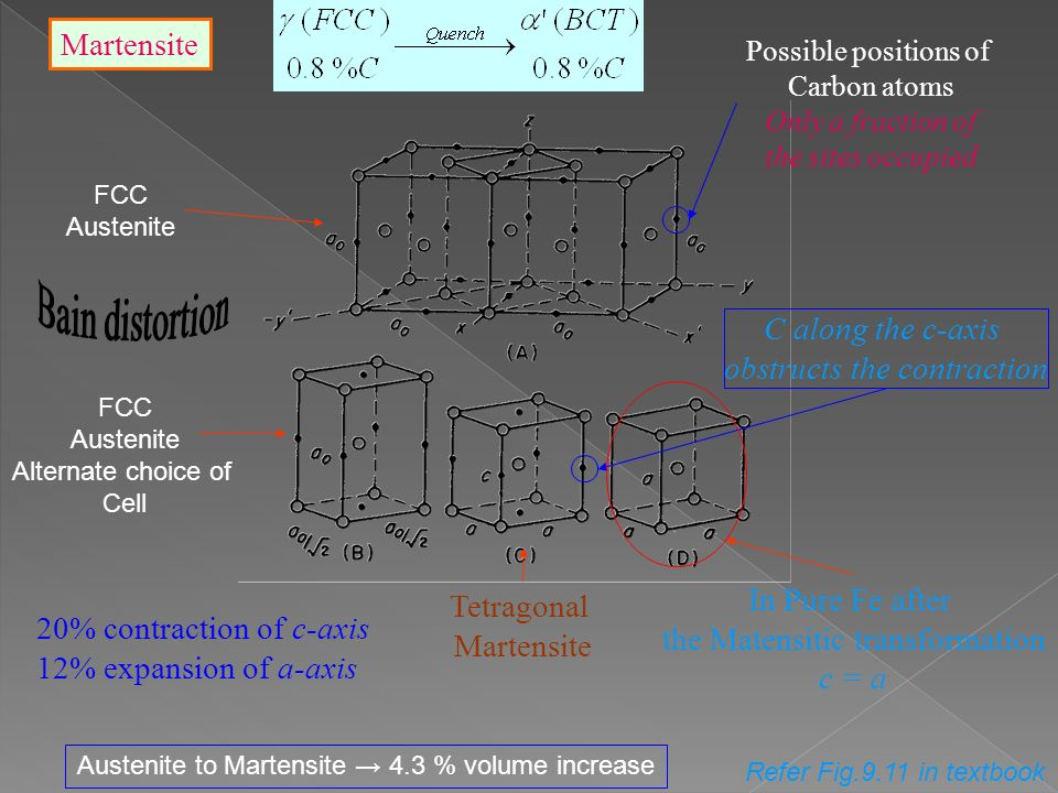 Martensite FCC Austenite FCC Austenite Alternate choice of Cell Tetragonal Martensite Austenite to Martensite → 4.3 % volume increase Possible positions of Carbon atoms Only a fraction of the sites occupied 20% contraction of c-axis 12% expansion of a-axis Refer Fig.9.11 in textbook In Pure Fe after the Matensitic transformation c = a C along the c-axis obstructs the contraction
