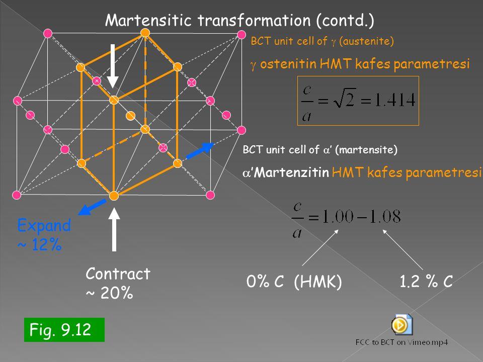 BCT unit cell of  (austenite)  ostenitin HMT kafes parametresi BCT unit cell of  ' (martensite)  'Martenzitin HMT kafes parametresi 0% C (HMK)1.2 % C Contract ~ 20% Expand ~ 12% Martensitic transformation (contd.) Fig.