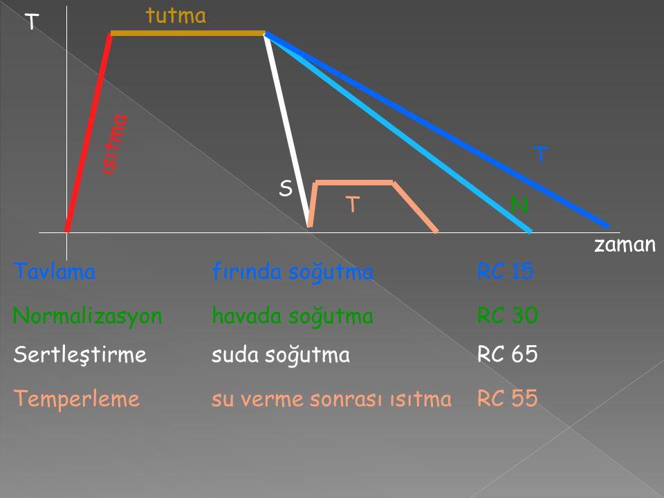 T NT S ısıtma tutma zaman T Tavlamafırında soğutmaRC 15 Normalizasyonhavada soğutmaRC 30 Sertleştirmesuda soğutmaRC 65 Temperlemesu verme sonrası ısıtmaRC 55