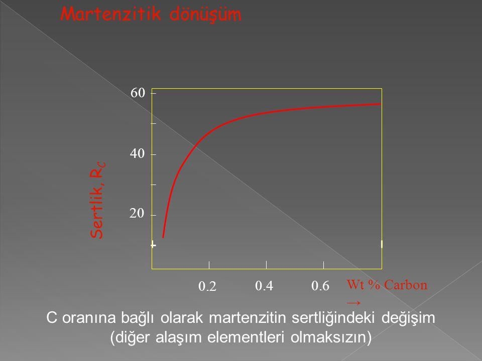 Wt % Carbon → 20 40 60 0.2 0.40.6 Sertlik, R C C oranına bağlı olarak martenzitin sertliğindeki değişim (diğer alaşım elementleri olmaksızın) Martenzitik dönüşüm