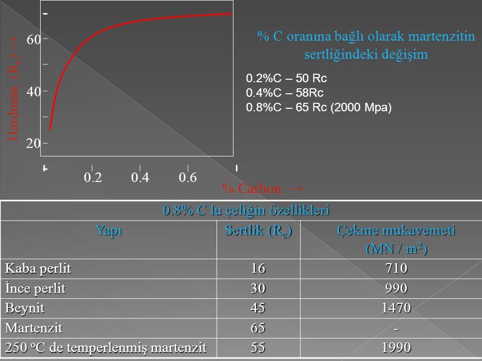 % Carbon → Hardness (R c ) → 20 40 60 0.2 0.40.6 % C oranına bağlı olarak martenzitin sertliğindeki değişim 0.8% C lu çeliğin özellikleri Yapı Sertlik (R c ) Çekme mukavemeti (MN / m 2 ) Kaba perlit 16710 İnce perlit 30990 Beynit451470 Martenzit 65- 250 o C de temperlenmiş martenzit 551990 0.2%C – 50 Rc 0.4%C – 58Rc 0.8%C – 65 Rc (2000 Mpa)