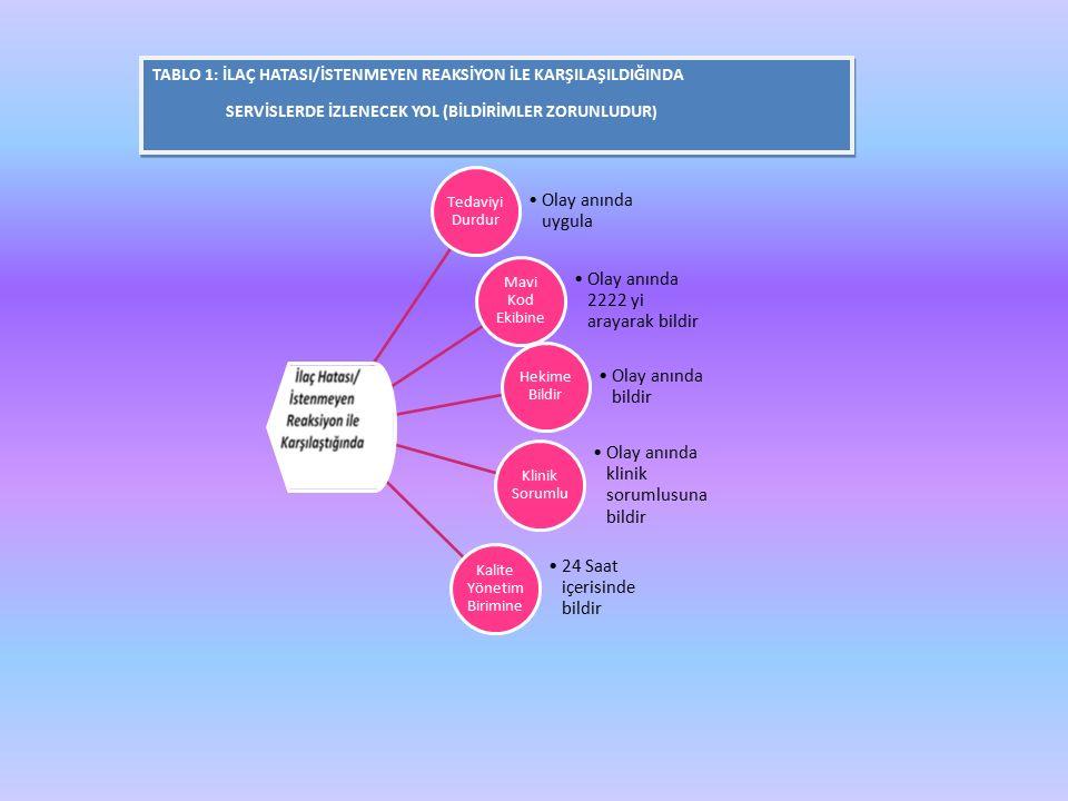 TABLO 1: İLAÇ HATASI/İSTENMEYEN REAKSİYON İLE KARŞILAŞILDIĞINDA SERVİSLERDE İZLENECEK YOL (BİLDİRİMLER ZORUNLUDUR ) TABLO 1: İLAÇ HATASI/İSTENMEYEN REAKSİYON İLE KARŞILAŞILDIĞINDA SERVİSLERDE İZLENECEK YOL (BİLDİRİMLER ZORUNLUDUR ) Tedaviyi Durdur Olay anında uygula Hekime Bildir Olay anında bildir Klinik Sorumlu Olay anında klinik sorumlusuna bildir Kalite Yönetim Birimine 24 Saat içerisinde bildir Mavi Kod Ekibine Olay anında 2222 yi arayarak bildir