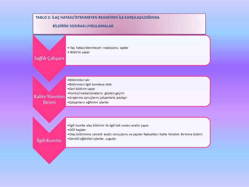 TABLO 2: İLAÇ HATASI/İSTENMEYEN REAKSİYON İLE KARŞILAŞILDIĞINDA BİLDİRİM SONRASI UYGULAMALAR TABLO 2: İLAÇ HATASI/İSTENMEYEN REAKSİYON İLE KARŞILAŞILDIĞINDA BİLDİRİM SONRASI UYGULAMALAR Sağlık Çalışanı -İlaç hatası/istenmeyen reaksiyonu saptar -Bildirim yapar Kalite Yönetim Birimi Bildirimleri alır Bildirimleri ilgili komiteye iletir Geri bildirim yapar Kontrol mekanizmalarını gözden geçirir Araştırma sonuçlarını çalışanlarla paylaşır Çalışanların eğitimini planlar İlgili Komite İlgili komite olay bildirimi ile ilgili kök neden analizi yapar.