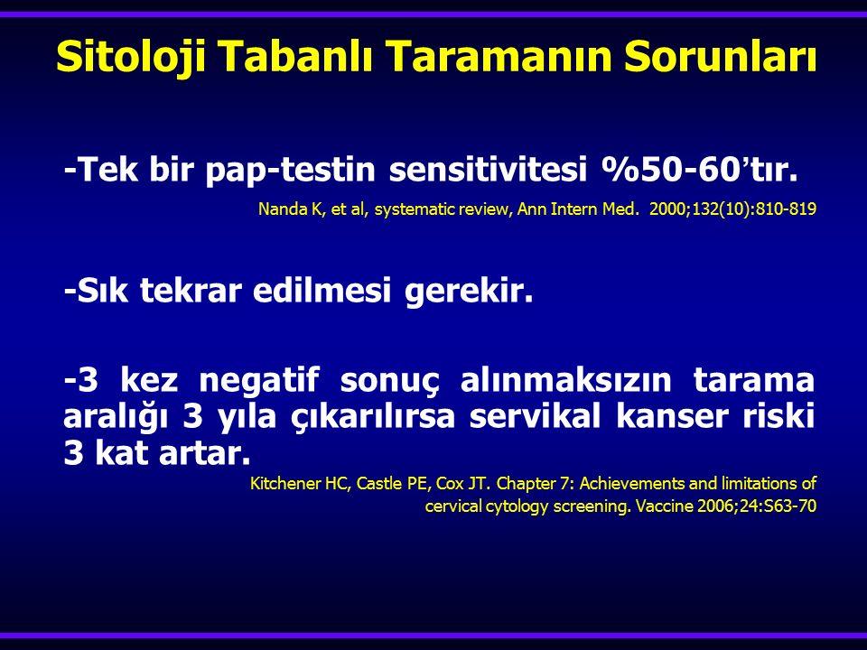 -Tek bir pap-testin sensitivitesi %50-60'tır. Nanda K, et al, systematic review, Ann Intern Med. 2000;132(10):810-819 -Sık tekrar edilmesi gerekir. -3