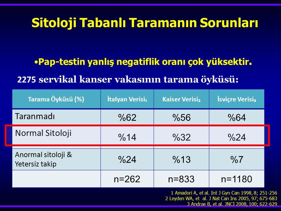 Pap-testin yanlış negatiflik oranı çok yüksektir. 1 Amadori A, et al. Int J Gyn Can 1998, 8; 251-256 2 Leyden WA, et al. J Nat Can Ins 2005, 97; 675-6
