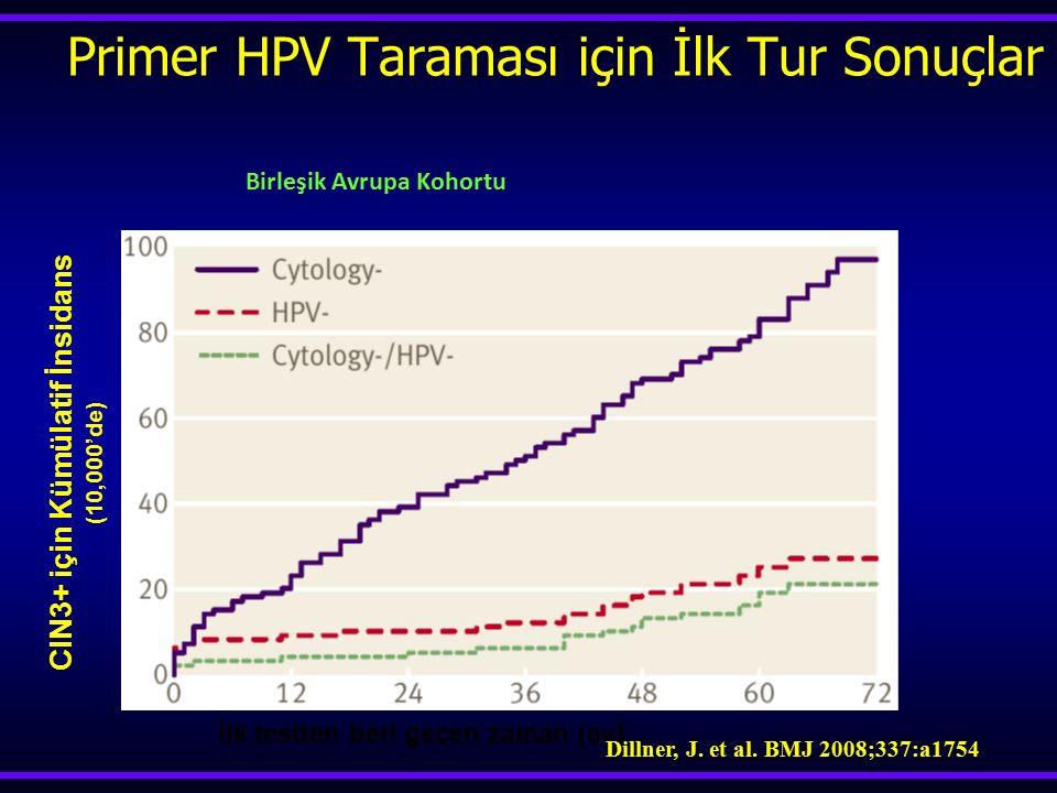 CIN3+ için Kümülatif İnsidans (10,000'de) İlk testten beri geçen zaman (ay ) Dillner, J. et al. BMJ 2008;337:a1754 Primer HPV Taraması için İlk Tur So