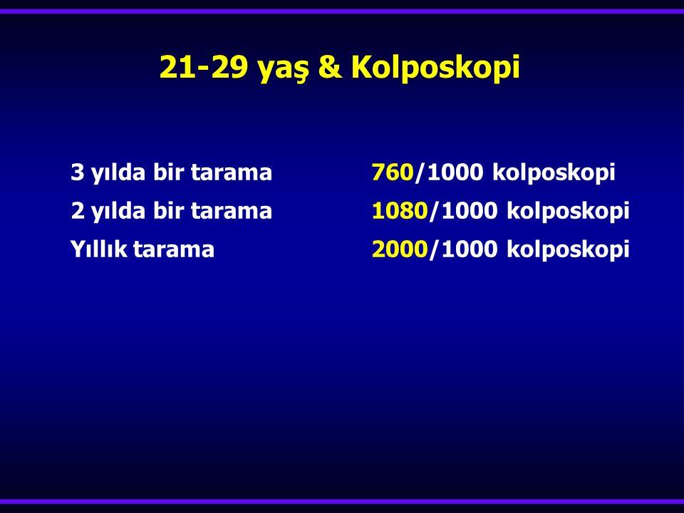 3 yılda bir tarama 760/1000 kolposkopi 2 yılda bir tarama 1080/1000 kolposkopi Yıllık tarama 2000/1000 kolposkopi 21-29 yaş & Kolposkopi