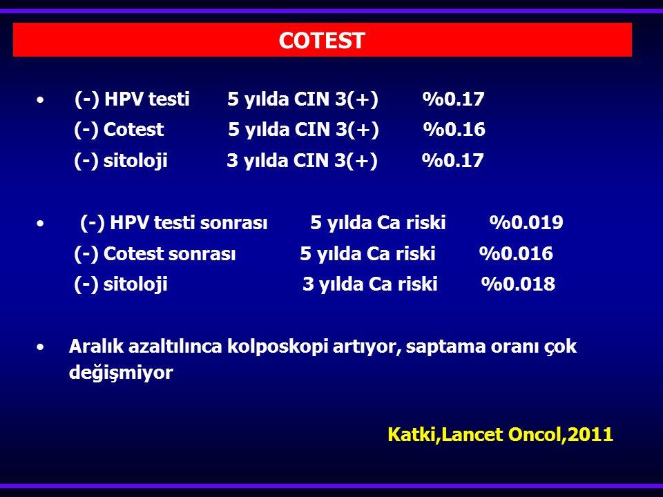 (-) HPV testi 5 yılda CIN 3(+) %0.17 (-) Cotest 5 yılda CIN 3(+) %0.16 (-) sitoloji 3 yılda CIN 3(+) %0.17 (-) HPV testi sonrası 5 yılda Ca riski %0.0