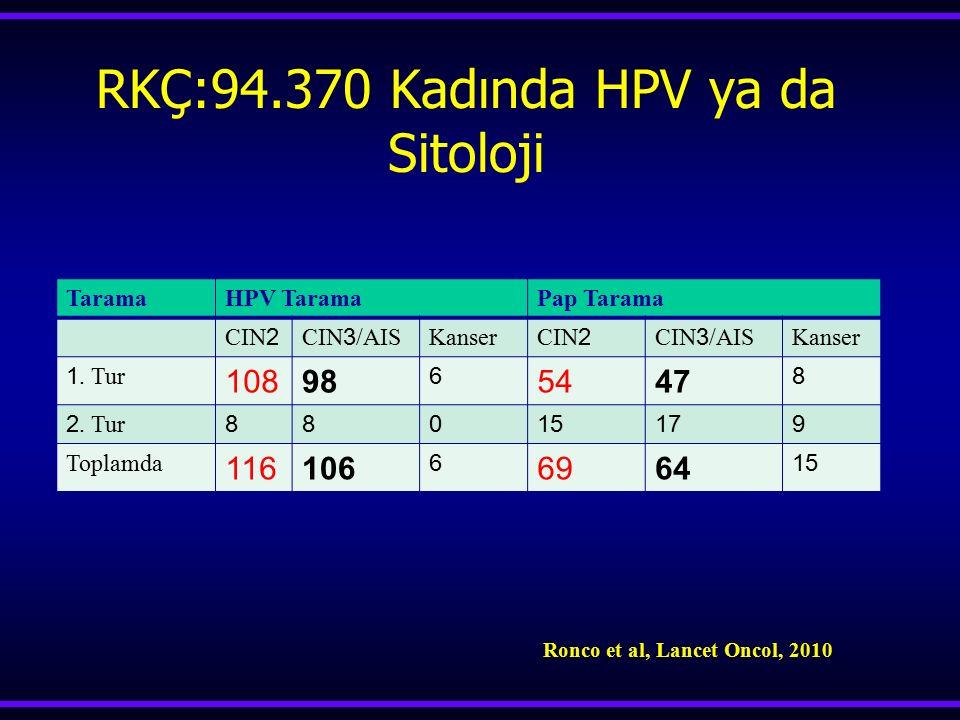 RKÇ:94.370 Kadında HPV ya da Sitoloji TaramaHPV TaramaPap Tarama CIN 2 CIN 3 /AIS Kanser CIN 2 CIN 3 /AIS Kanser 1. Tur 10898 6 5447 8 2. Tur 88015179