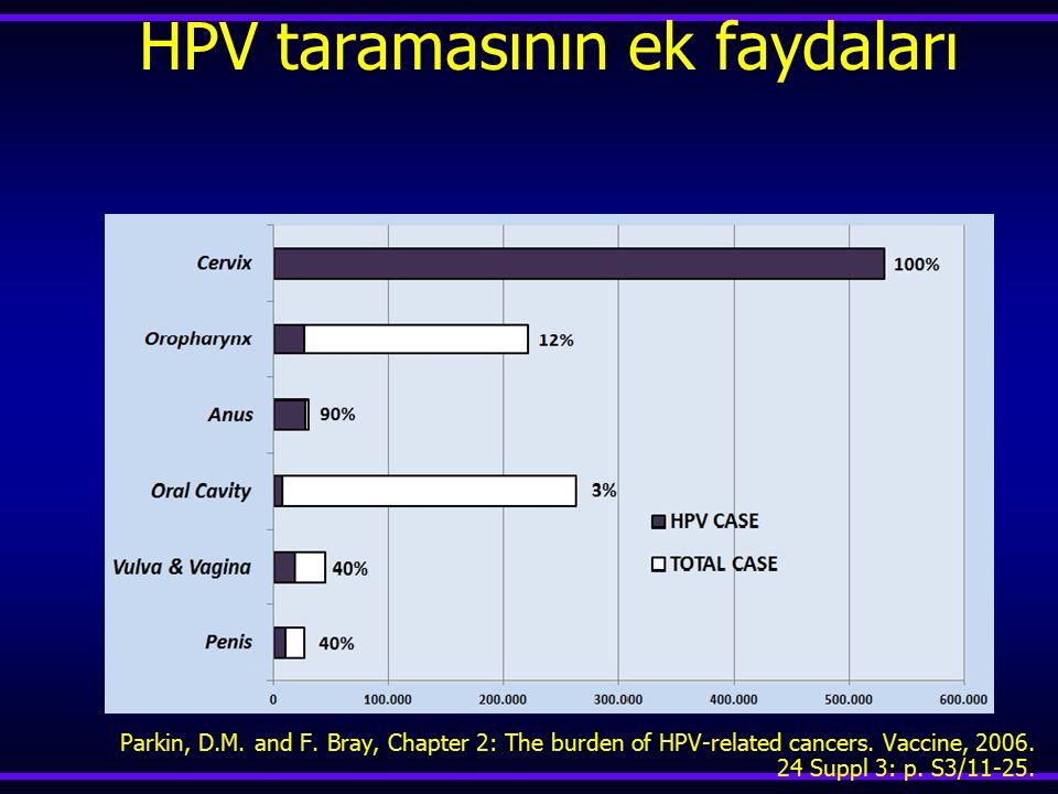 HPV taramasının ek faydaları Parkin, D.M. and F. Bray, Chapter 2: The burden of HPV-related cancers. Vaccine, 2006. 24 Suppl 3: p. S3/11-25.
