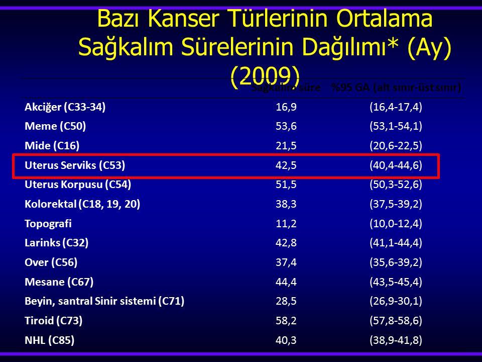 Bazı Kanser Türlerinin Ortalama Sağkalım Sürelerinin Dağılımı* (Ay) (2009) Sağkalım süre%95 GA (alt sınır-üst sınır) Akciğer (C33-34)16,9(16,4-17,4) M