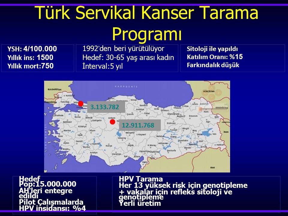 Türk Servikal Kanser Tarama Programı 1992'den beri yürütülüyor Hedef: 30-65 yaş arası kadın İnterval:5 yıl Sitoloji ile yapıldı Katılım Oranı: % 15 Fa