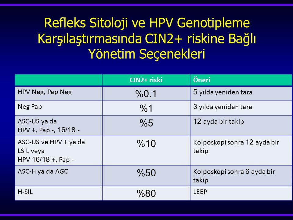 Refleks Sitoloji ve HPV Genotipleme Karşılaştırmasında CIN2+ riskine Bağlı Yönetim Seçenekleri CIN2+ riskiÖneri HPV Neg, Pap Neg %0.1 5 yılda yeniden