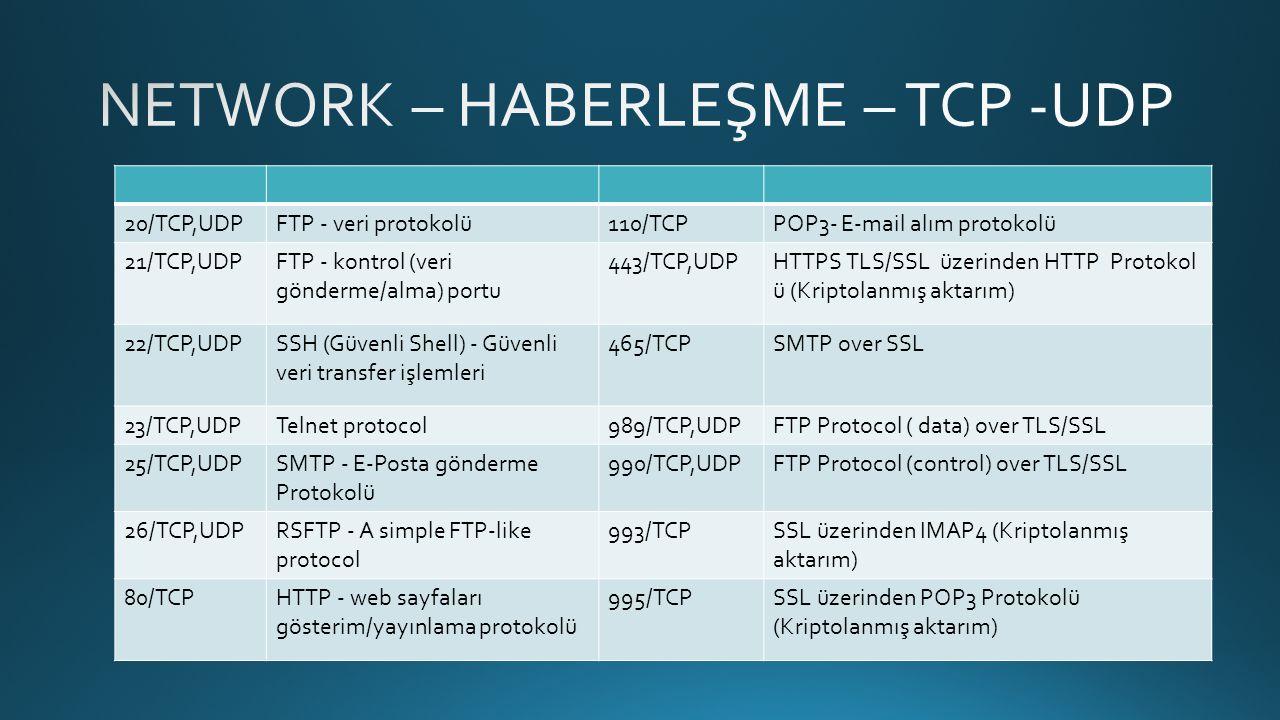 20/TCP,UDPFTP - veri protokolü110/TCPPOP3- E-mail alım protokolü 21/TCP,UDPFTP - kontrol (veri gönderme/alma) portu 443/TCP,UDPHTTPS TLS/SSL üzerinden HTTP Protokol ü (Kriptolanmış aktarım) 22/TCP,UDPSSH (Güvenli Shell) - Güvenli veri transfer işlemleri 465/TCPSMTP over SSL 23/TCP,UDPTelnet protocol989/TCP,UDPFTP Protocol ( data) over TLS/SSL 25/TCP,UDPSMTP - E-Posta gönderme Protokolü 990/TCP,UDPFTP Protocol (control) over TLS/SSL 26/TCP,UDPRSFTP - A simple FTP-like protocol 993/TCPSSL üzerinden IMAP4 (Kriptolanmış aktarım) 80/TCPHTTP - web sayfaları gösterim/yayınlama protokolü 995/TCPSSL üzerinden POP3 Protokolü (Kriptolanmış aktarım)