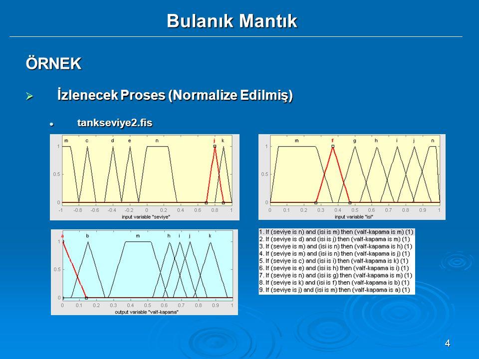 5 Bulanık Mantık ÖRNEK  İzlenecek Proses (Normalize Edilmiş) tankvalf.txt tankvalf.txt tankseviye.fis tankseviye.fis tankseviye2.fis (azaltılmış üyelik fonksiyonları) tankseviye2.fis (azaltılmış üyelik fonksiyonları) tankMat.txt tankMat.txt tankseviye=readfis( tankseviye.fis );tankseviye=readfis( tankseviye.fis ); proses=importdata( tankvalf.txt )proses=importdata( tankvalf.txt ) giris=proses(:,1:2)giris=proses(:,1:2) VKD=proses(:,3)VKD=proses(:,3) VK=evalfis(giris,tankseviye)VK=evalfis(giris,tankseviye) plot(1:12,VKD, r ,1:12,VK, b+ )plot(1:12,VKD, r ,1:12,VK, b+ ) tankseviye2=readfis( tankseviye2.fis );tankseviye2=readfis( tankseviye2.fis ); giris2=proses(:,1:2)giris2=proses(:,1:2) VKD2=proses(:,3)VKD2=proses(:,3) VK2=evalfis(giris2,tankseviye2)VK2=evalfis(giris2,tankseviye2) plot(1:12,VKD2, r ,1:12,VK2, go )plot(1:12,VKD2, r ,1:12,VK2, go ) plot(1:12,VKD, r ,1:12,VK, b+ ,1:12,VKD2, r ,1:12,VK2, go )plot(1:12,VKD, r ,1:12,VK, b+ ,1:12,VKD2, r ,1:12,VK2, go )