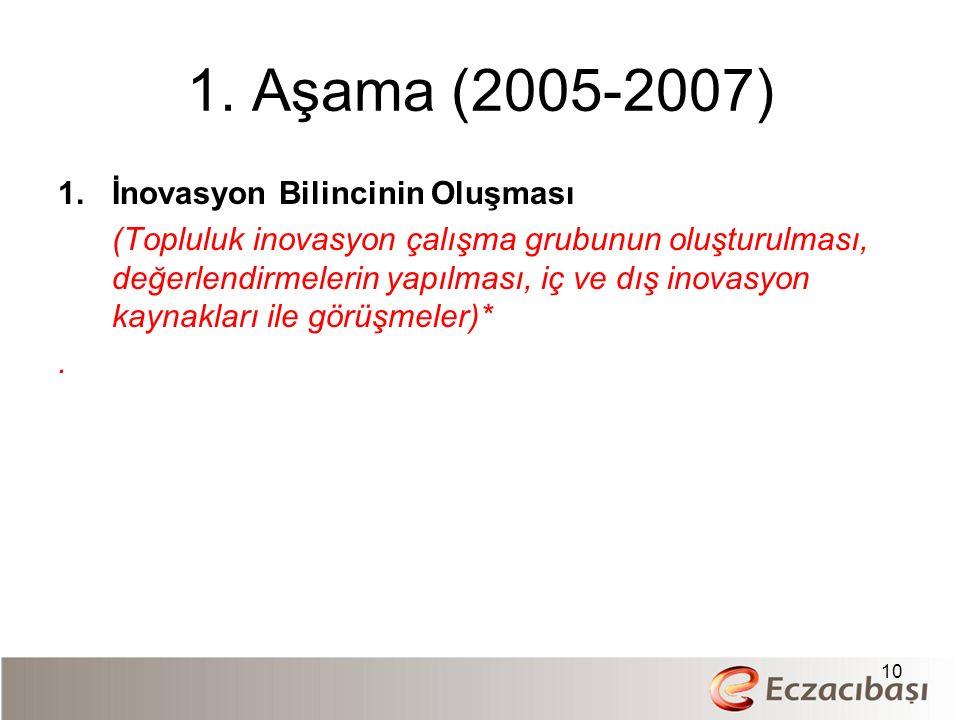 1. Aşama (2005-2007) 1.İnovasyon Bilincinin Oluşması (Topluluk inovasyon çalışma grubunun oluşturulması, değerlendirmelerin yapılması, iç ve dış inova