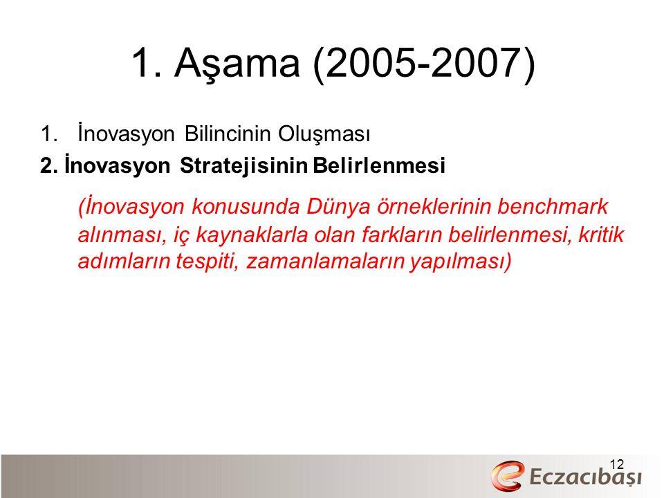 1. Aşama (2005-2007) 1.İnovasyon Bilincinin Oluşması 2. İnovasyon Stratejisinin Belirlenmesi (İnovasyon konusunda Dünya örneklerinin benchmark alınmas